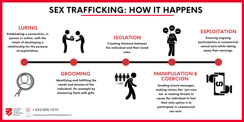 What is Sex Trafficking?